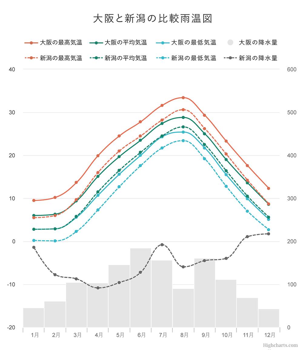 大阪と新潟の比較雨温図