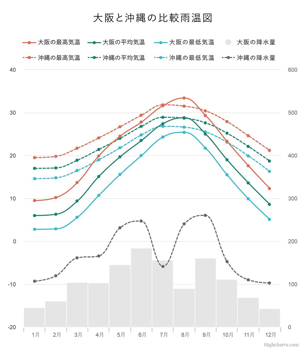 大阪と沖縄の比較雨温図