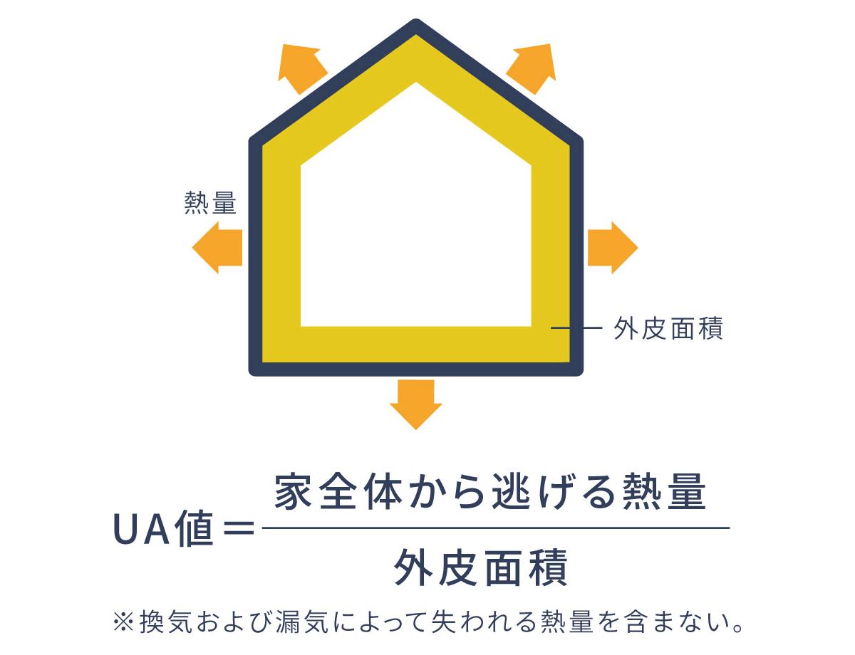 UA値の算出方法
